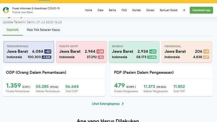 6.084 Positif & 2.934 Sembuh 206 Meninggal Update Corona Jawa Barat 27 Juli 2020